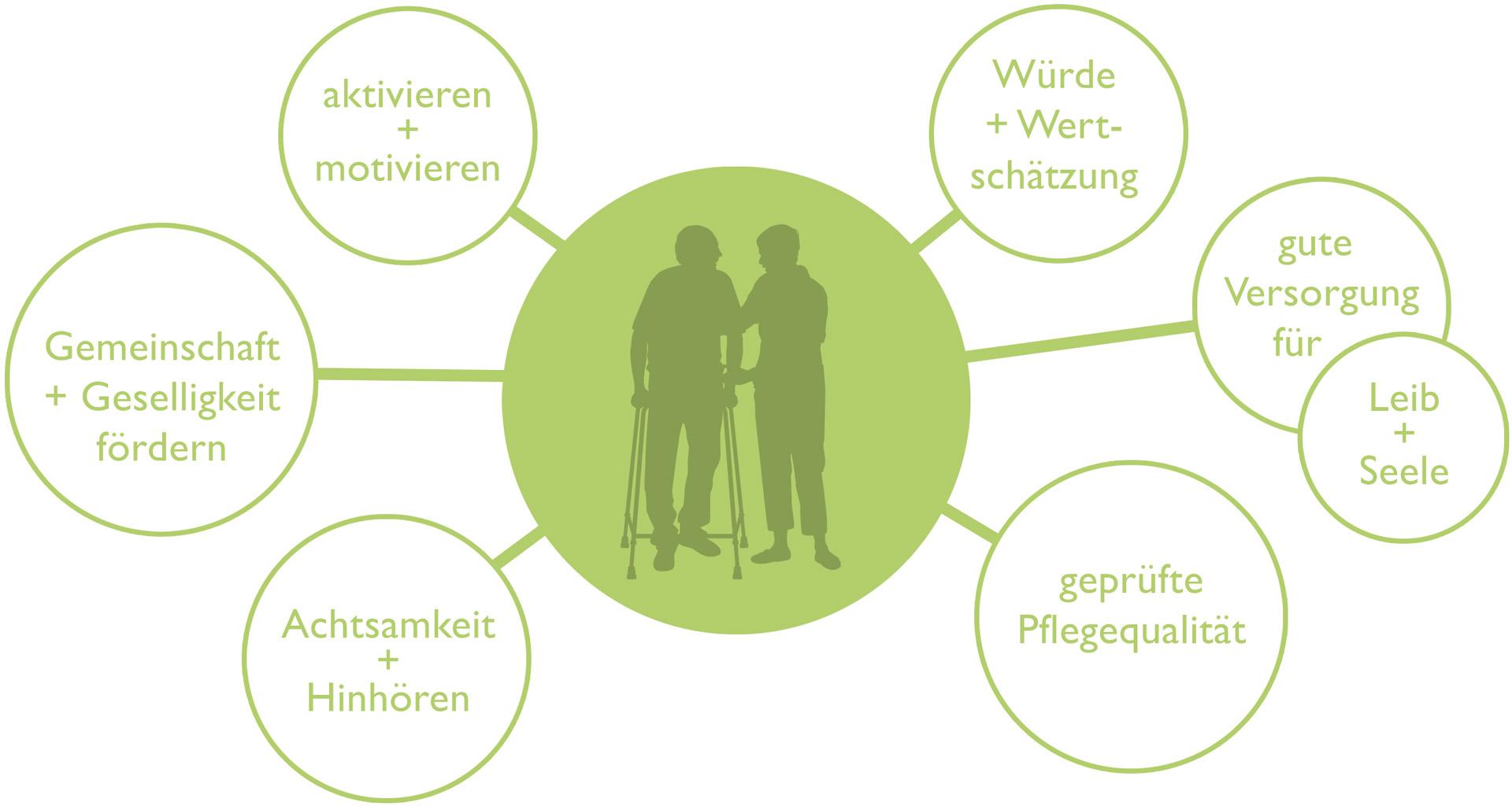 Pflege-Leitbild des Löhlbacher Hofs