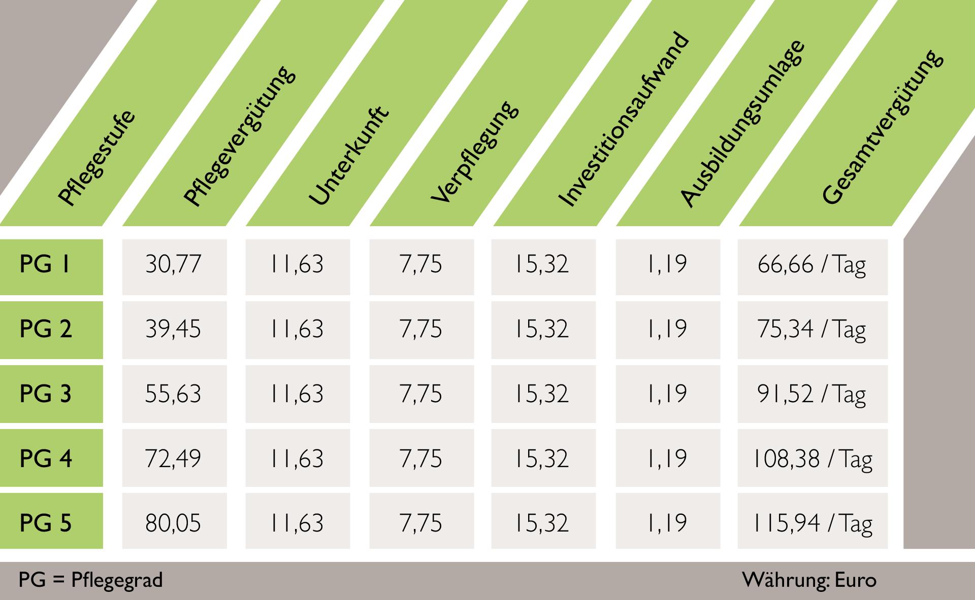 Pflegesätze zu den einzelnen Pflegestufen im Löhlbacher Hof im Anbau bei Selbstzahlern