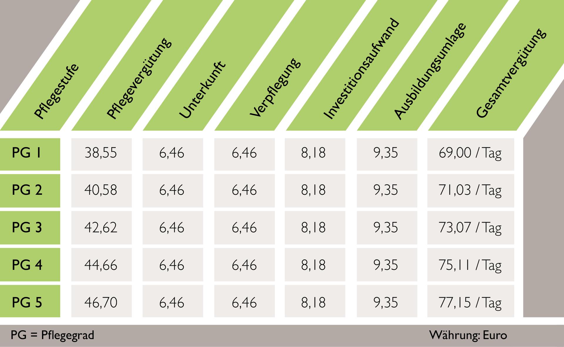 Pflegesätze zu den einzelnen Pflegestufen im Löhlbacher Hof für die integrierte Tagespflege